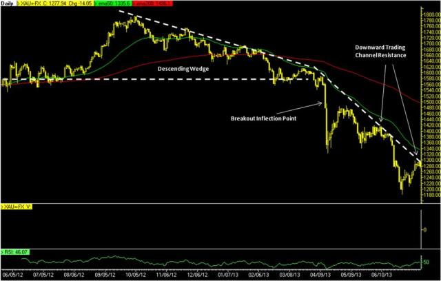 gold breakdown