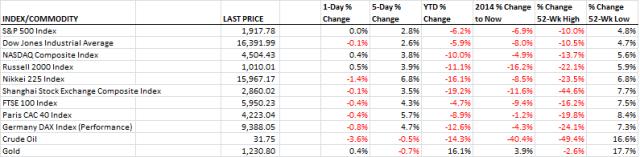 Markets_2.19.2016