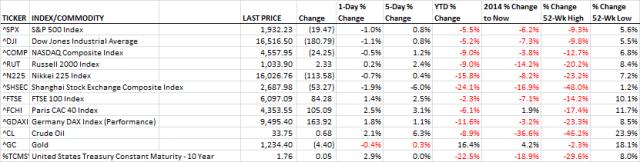 Markets_2.26.2016