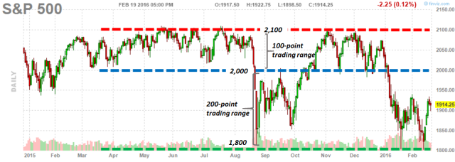 S&P 500_2.19.2016