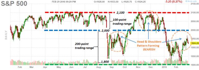 S&P 500_2.26.2016