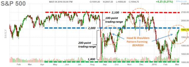 SPX Chart 3.4.16