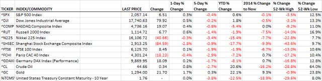 Markets_05.06.16