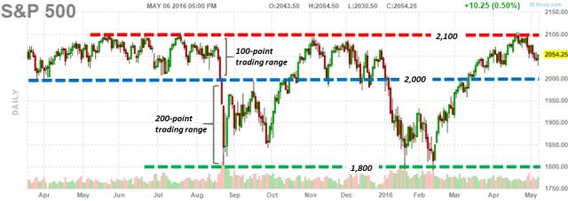 S&P 500_5.06.2016