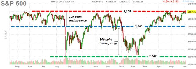 SPX Chart 6.3.16