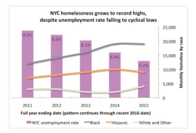 nyc-record-homelessness