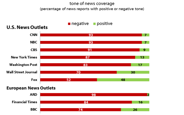 negative-trump-coverage