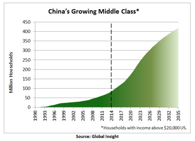China-Middle-Class