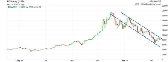 2.12.18 BTC Chart